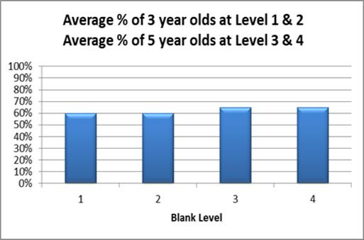 Key Stage 1 Results for 3 to 5 year olds